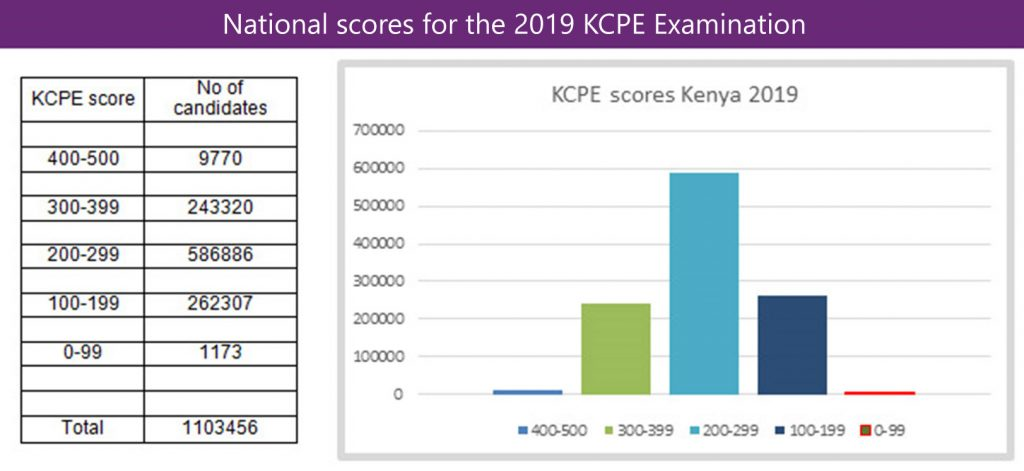 KCPE exam results